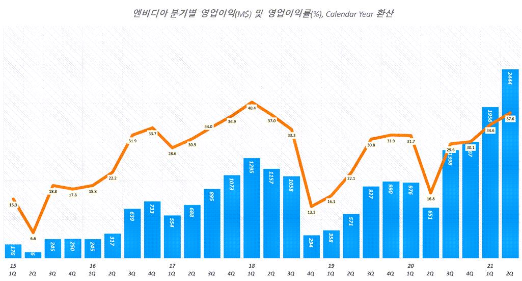 엔비디아 실적, 분기별 엔비디아 영업이익 추이( ~ 21년 2분기), Quarterly NVIDIA Operating Income, Graph by Happist