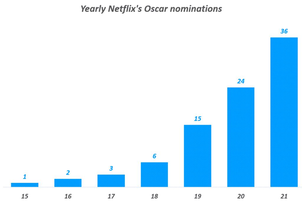 연도별 넷플리스 오스카상 후보 지명수 추이( ! 2021년), Yearly Netflix's Oscar nominations, Graph by Happist