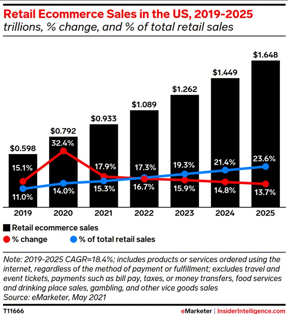 연도별 미국 이커머스 전망, Retail ecommerce Sales in the US 2019~2025, Graph by eMarketer