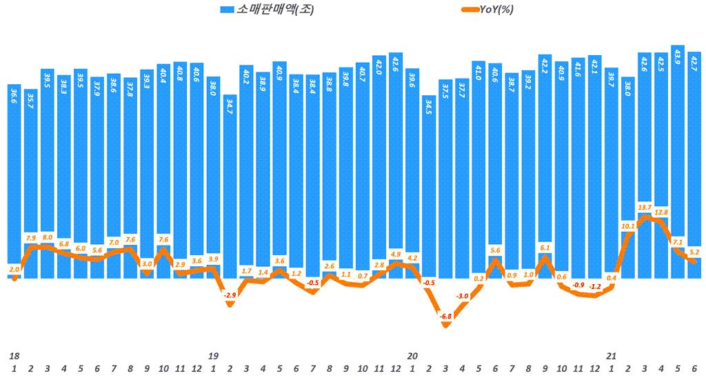 월별 소매판매액 추이( ~ 21년 6월), Data from Statistics Korea(KOSTAT), Graph by Happist