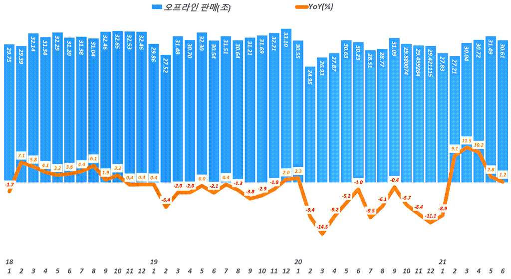 월별 오프라인 소매판매액 추이 및 성장률 추이( ~ 21년 6월), Data from Statistics Korea(KOSTAT), Graph by Happist