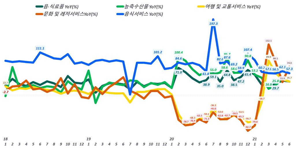 월별 한국 온라인쇼핑 거래액 중 주요 카테고리별 증가률 추이,( ~ 21년 6월), Data from Statistics Korea(KOSTAT), Graph by Happist