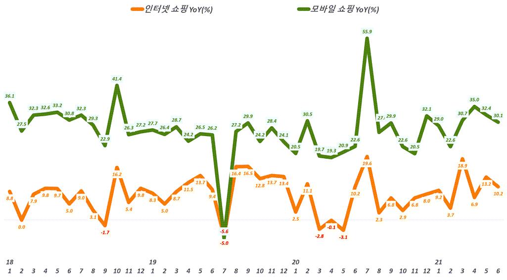월별 한국 인터넷쇼핑 증가율과 모바일쇼핑 증가율 추이,( ~ 21년 6월), Data from Statistics Korea(KOSTAT),  Graph by Happist