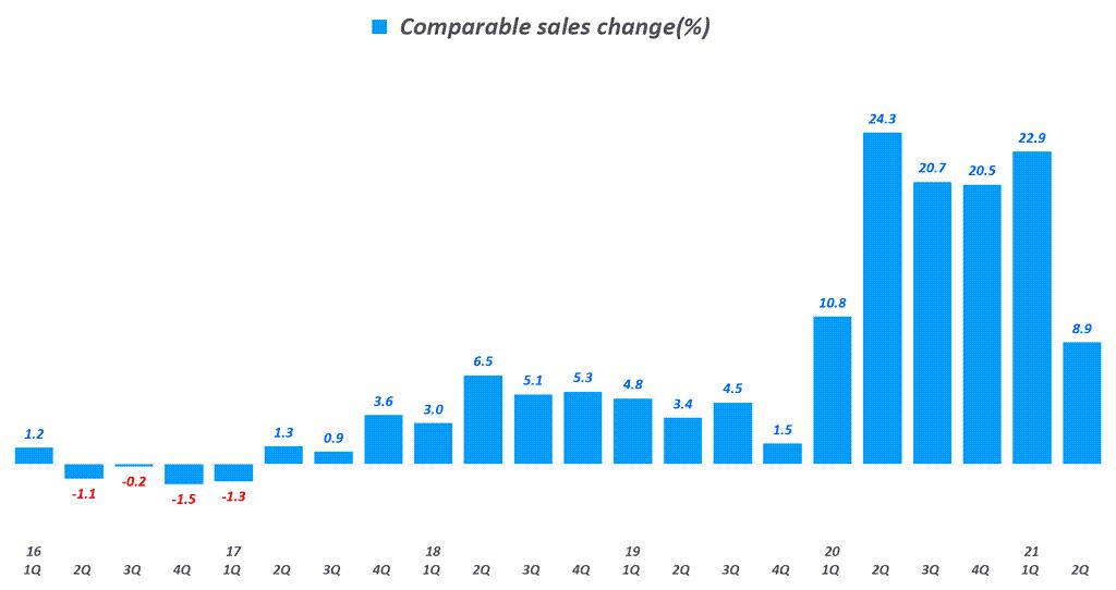 타겟 실적, 분기별 타겟 동일 매장 비교 매출 추이( ~ 21년 2분기), Target Quarterly Comparable sales change(%), Graph by Happist