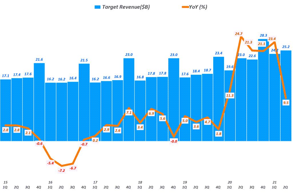 타겟 실적, 분기별 타겟 매출 추이( ~ 21년 2분기), Target Quarterly Revenue & YoY growth rate(%), Graph by Happist