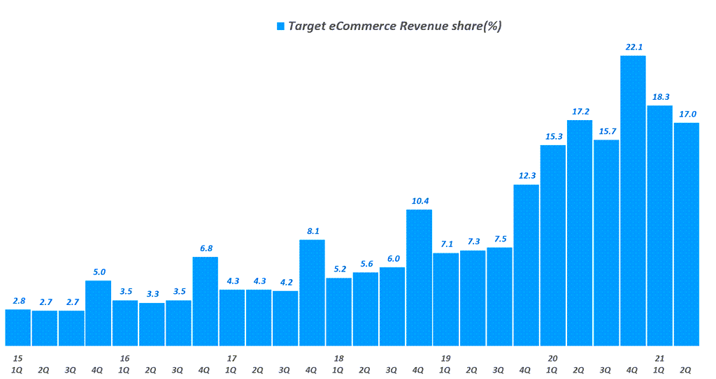 타겟 실적, 분기별 타겟 온라인쇼핑 비중 추이( ~ 21년 2분기), Target Quarterly eCommerce revenue share(%), Graph by Happist