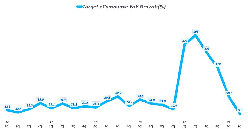 타겟 실적, 타겟 분기별 이커머스 증가율 추이( ~ 21년 2분기), Target Quarterly eCommerce Sales growth rate(%), Graph by Happist