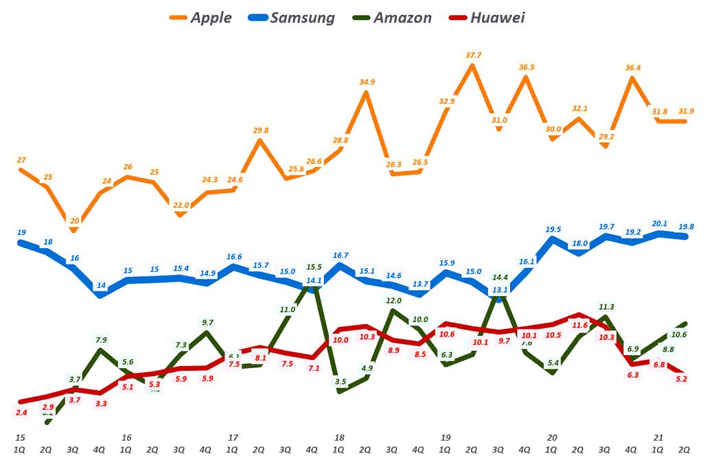 태블릿 점유율, 분기별 업체별 태블릿 점유율 추이( ~ 21년 2분기), Quarterly tablet market share data, Data from IDC, Graph by Happist