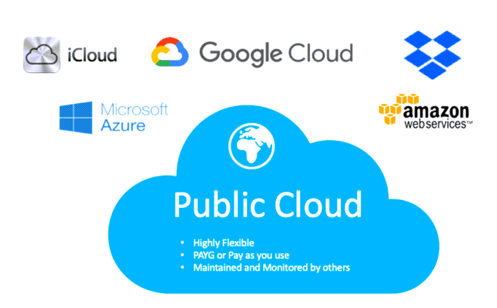 피블릭 클아우드 서비스 업체, Public cloud service, Image from hybridICT
