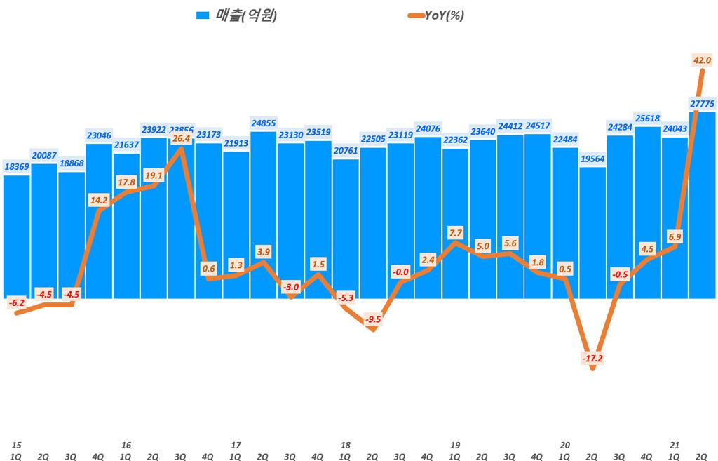 한화솔류션 실적, 분기별 한화솔류션 매출 및 전년 비 성장률 추이( ~21년 2분기), Graph by Happist