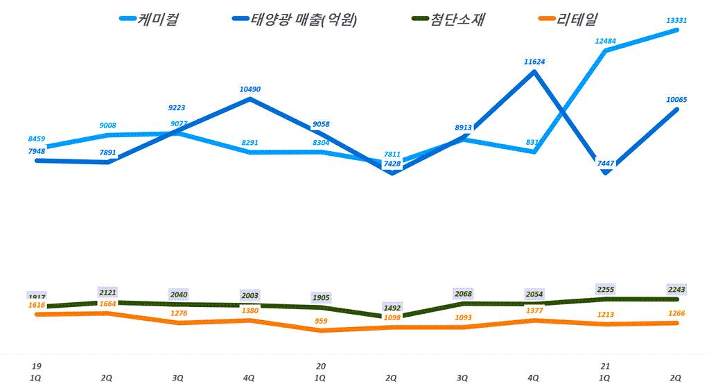 한화솔류션 실적, 분기별 한화솔류션 사업부문별 매출 추이( ~21년 2분기), Graph by Happist