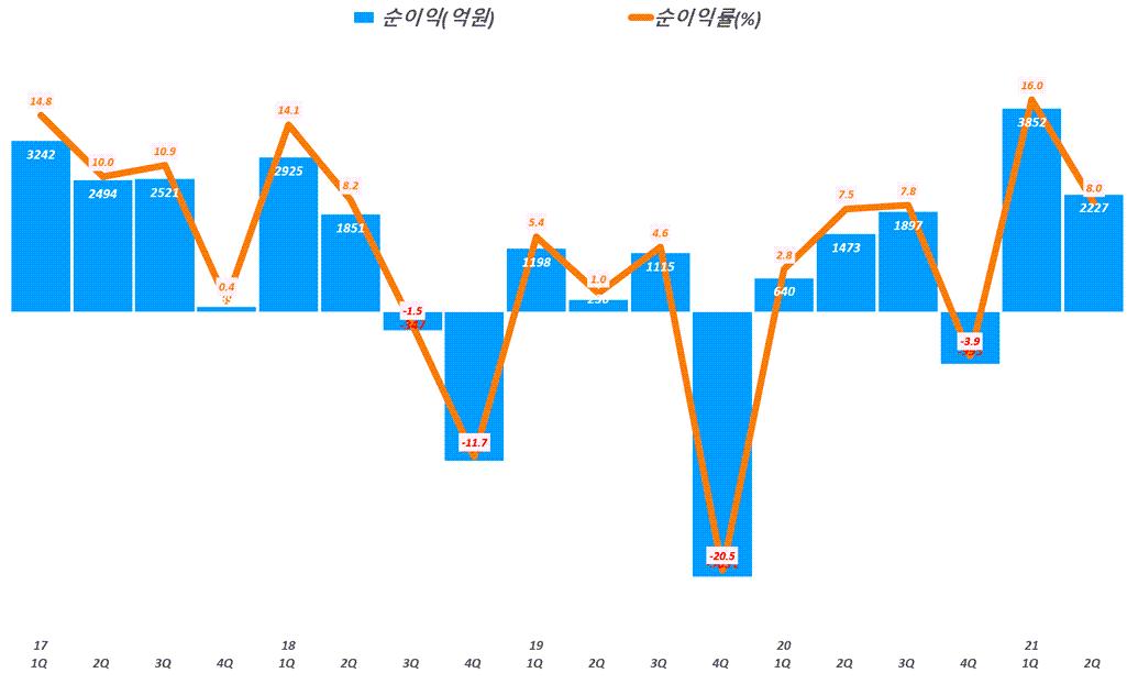 한화솔류션 실적, 분기별 한화솔류션 순이익 추이( ~21년 2분기), Graph by Happist