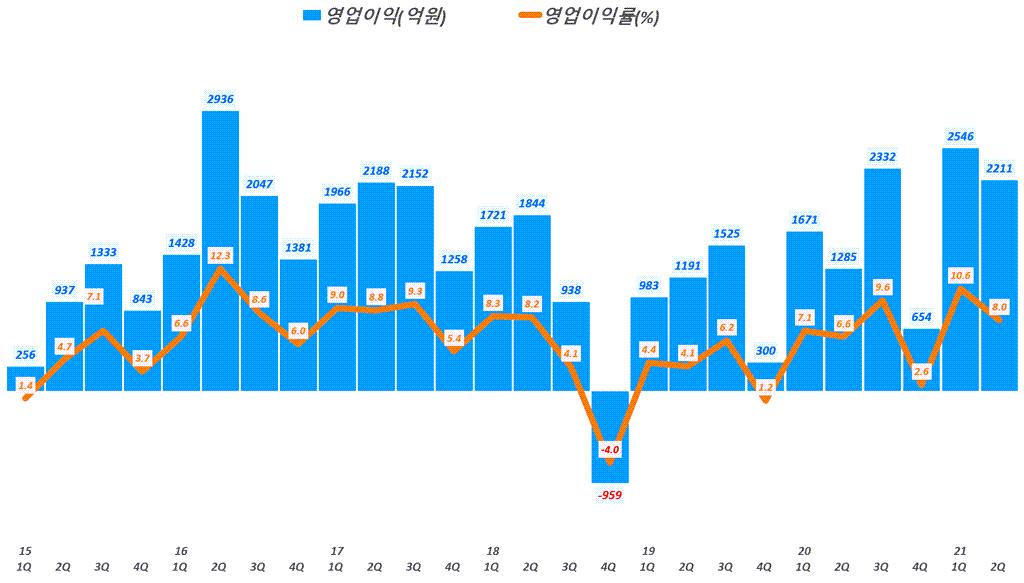 한화솔류션 실적, 분기별 한화솔류션 영업이익 추이( ~21년 2분기), Graph by Happist