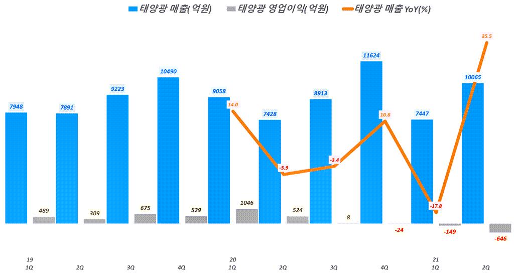 한화솔류션 실적, 분기별 한화솔류션 태양관 매출 및  영업이익 추이( ~21년 2분기), Graph by Happist