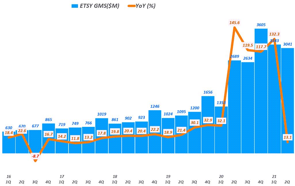 핸드메이드 전문 이커머스 엣시(Etsy) 실적, 분기별 엣시 거래엑 추이( ~ 21년 2분기), Graph by Happist