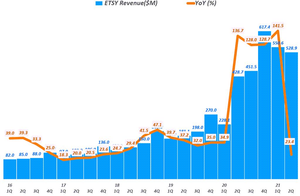 핸드메이드 전문 이커머스 엣시(Etsy) 실적, 분기별 엣시 매출 추이( ~ 21년 2분기), Quarterly Etsy revenue, Graph by Happist