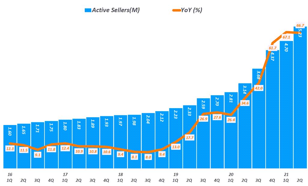 핸드메이드 전문 이커머스 엣시(Etsy) 실적, 분기별 엣시 셀러 추이( ~ 21년 2분기), Graph by Happist