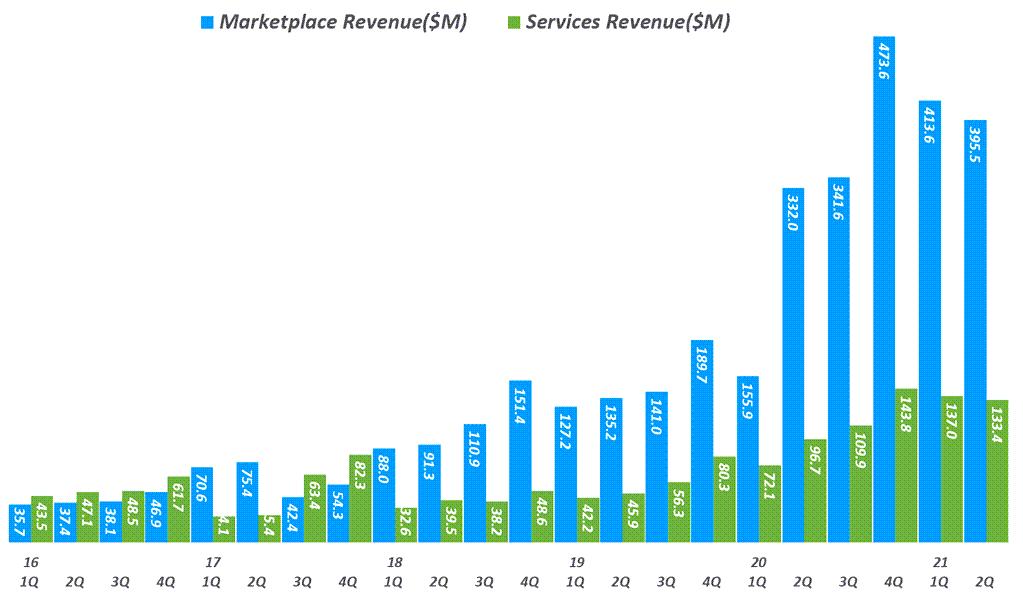 핸드메이드 전문 이커머스 엣시(Etsy) 실적, 분기별 엣시 업부문 중 마켓플레이스 및 서비스 매출 추이( ~ 21년 2분기), Quarterly Etsy revenue, Graph by Happist
