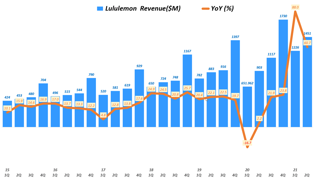 룰루레몬 실적, 분기별 룰루레몬 매출 추이( ~ 21년 2분기),  Lululemon Revenue & YoY growth rate(%), Graph by Happist