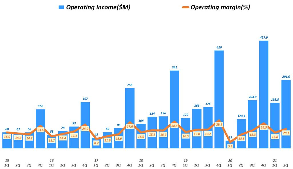 룰루레몬 실적, 분기별 룰루레몬 영업이익 추이( ~ 21년 2분기),  Lululemon Operating Inceom & Operating Income margin(%), Graph by Happist