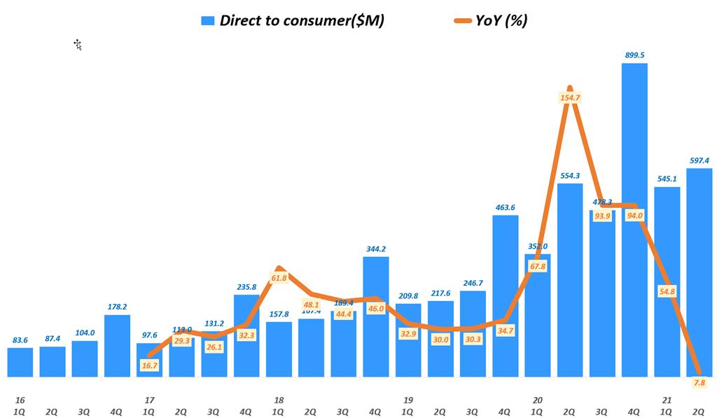 룰루레몬 실적, 분기별 룰루레몬 D2C 매출 추이( ~ 21년 2분기),  Lululemon D2C Revenue & YoY growth rate(%), Graph by Happist