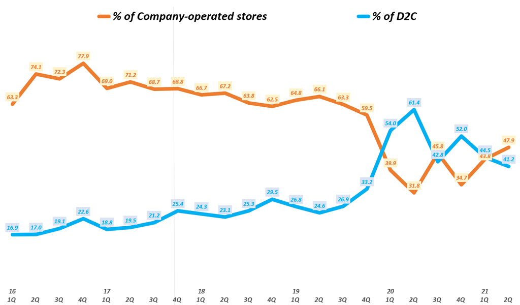 룰루레몬 실적, 분기별 룰루레몬 D2C 비중 및 오프라인 매장 판매 비중 추이( ~ 21년 2분기), Graph by Happist