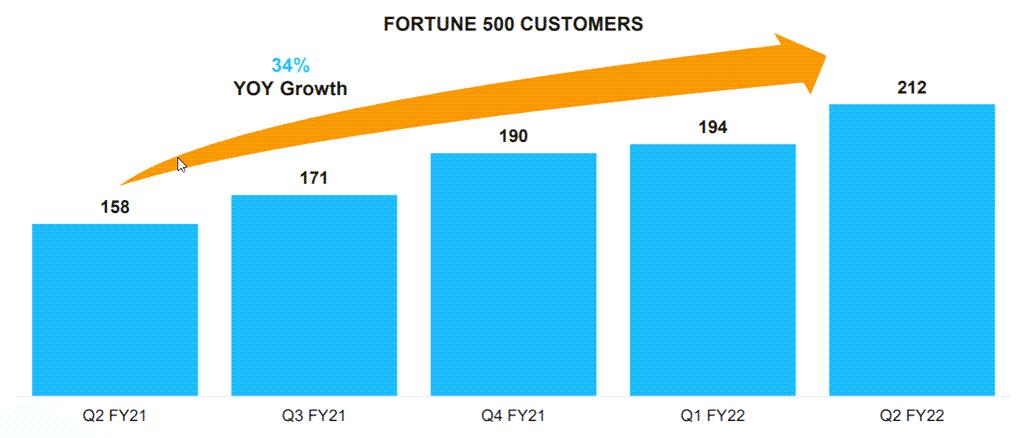 분기별 스노우플레이크 고객 중 포천 500 기업 증가 추이, Quarterly Snowflake customer increase, Image from Snowflake
