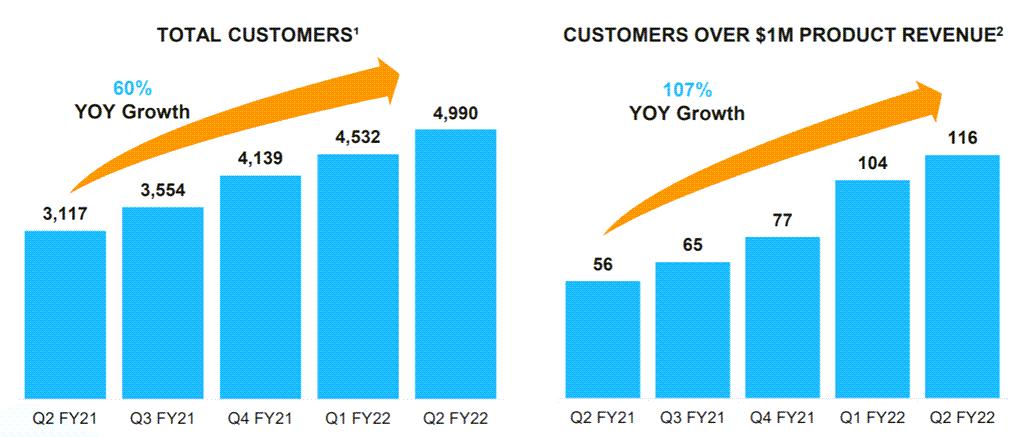 분기별 스노우플레이크 고객 증가 추이, Quarterly Snowflake customer increase, Image from Snowflake