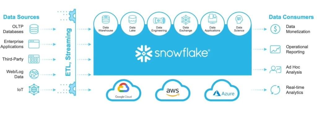 스노우플레이크 플랫폼 기술 모델들, Image from Sonwflake