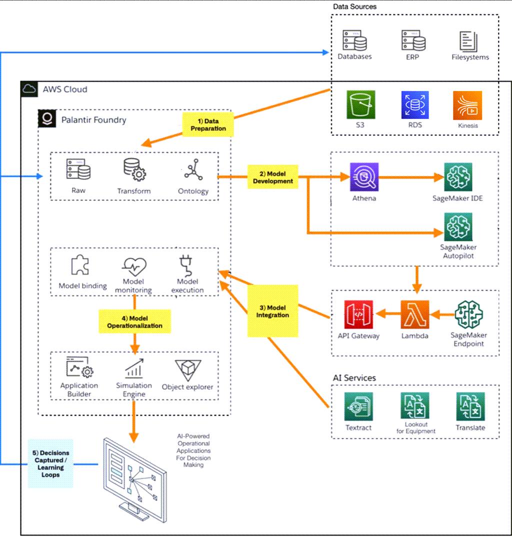 아마존 웹 서비스(AWS)에서 실행되는 팔란티어 파운드리, Palantir Foundry AI