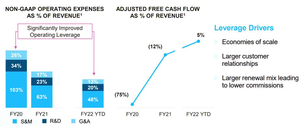 연도별 스노우플레이크 영업비용 구조 추이, Yearly Snowflake Operating expenses % of Revenue, Image from Snowflake